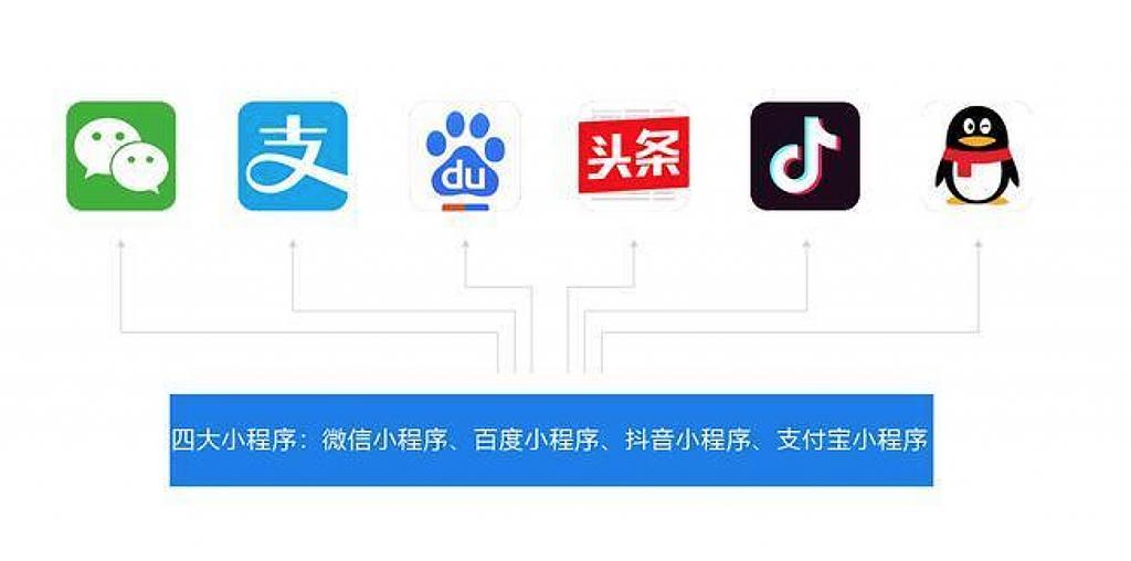 WeChat, Alipay, Baiduのミニプログラム