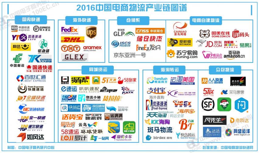 中国EC業界に関わる物流プレイヤー
