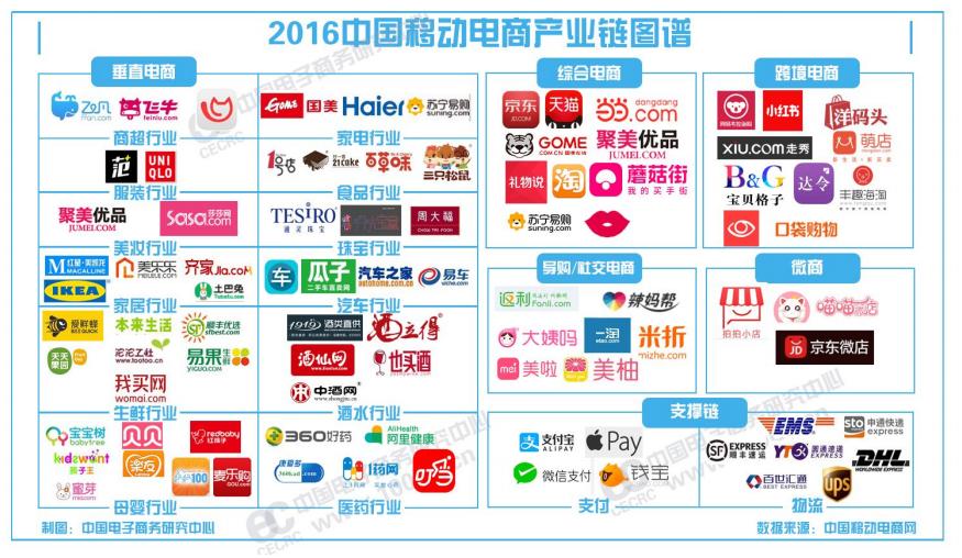 【2016年度上半期】中国EC市場を詳しく解説。越境ECや食料品ECが拡大中
