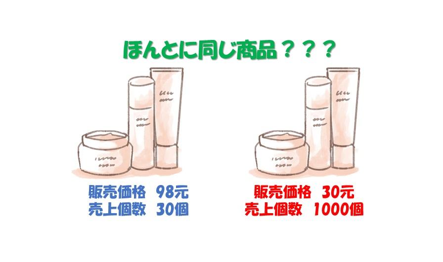 同じに見える商品でこんなに差が・・・