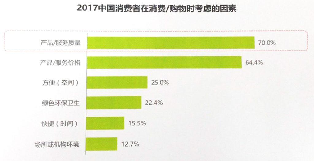 「中国正規EC白書」を公開: 70%の消費者は商品品質を重視