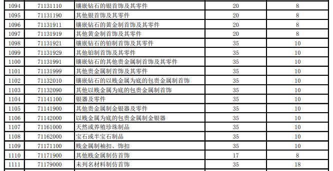 2018年7月以降の宝飾品の中国輸入関税減税状況