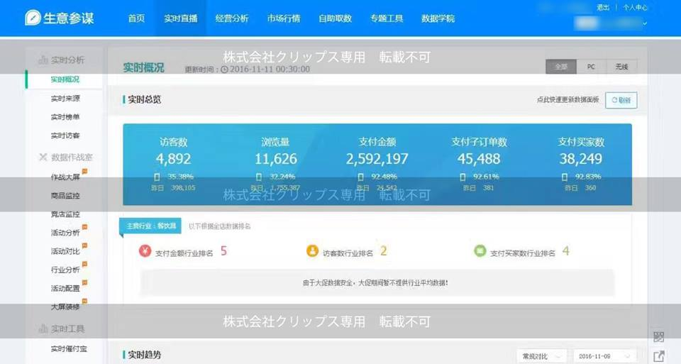 日本企業、売上、ダブル11、独身の日