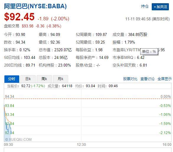 アリババ、Alibaba、株価、下落、ニューヨーク株式市場