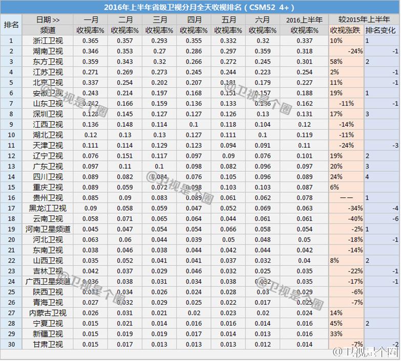 2016年上半期テレビ視聴率
