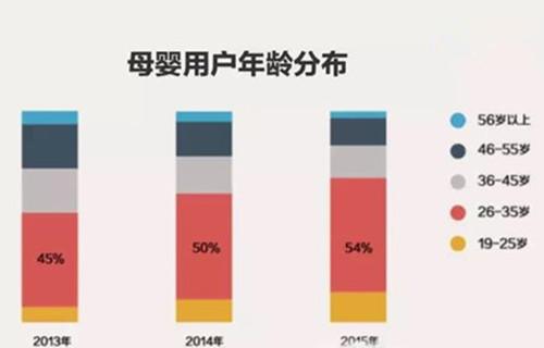 若年化が進む中国マタニティ・ベビー用品市場