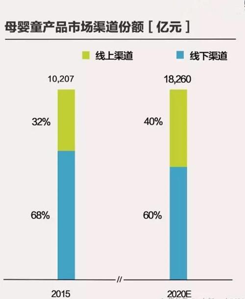 オフラインによる購入、中国、マタニティ、ベビー用品
