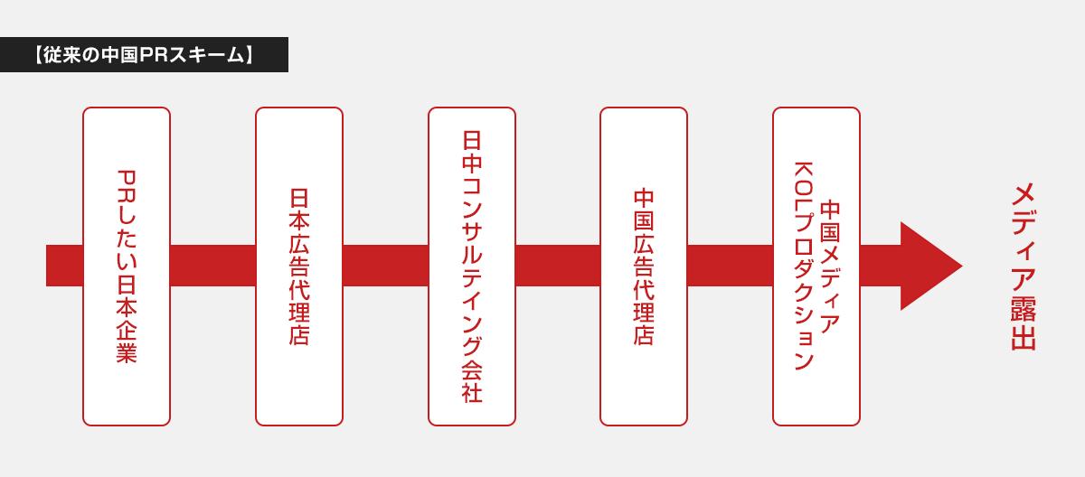 ダイレクトチャイナPRの仕組み01