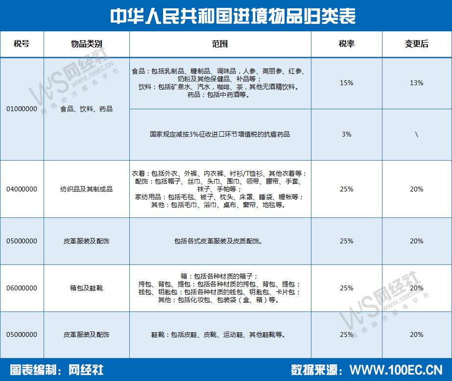 再び中国の増値税改革が施行!16%は13%へ、10%は9%へ変更に。
