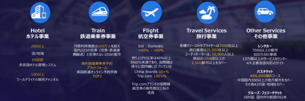中国最大のOTA旅行会社Ctrip