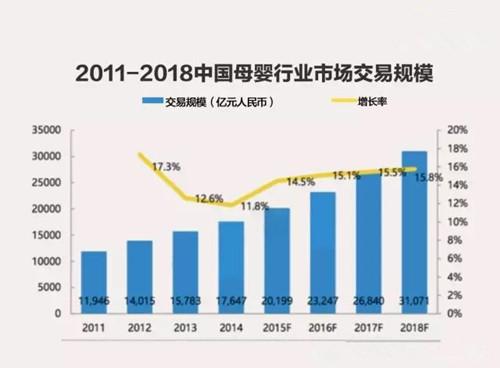 中国マタニティ・ベビー用品市場規模推移