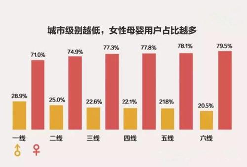 中国、マタニティ、ベビー用品、都市別推移