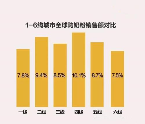 粉ミルク、購入、割合、中国