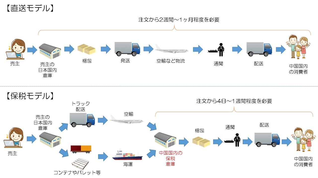 越境ECにおける2つの商品配送パターン(直郵モデルと保税モデル)