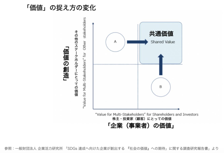 観光の視点からCSR「社会的責任」を考えることで、世界の富裕層が日本に訪れる