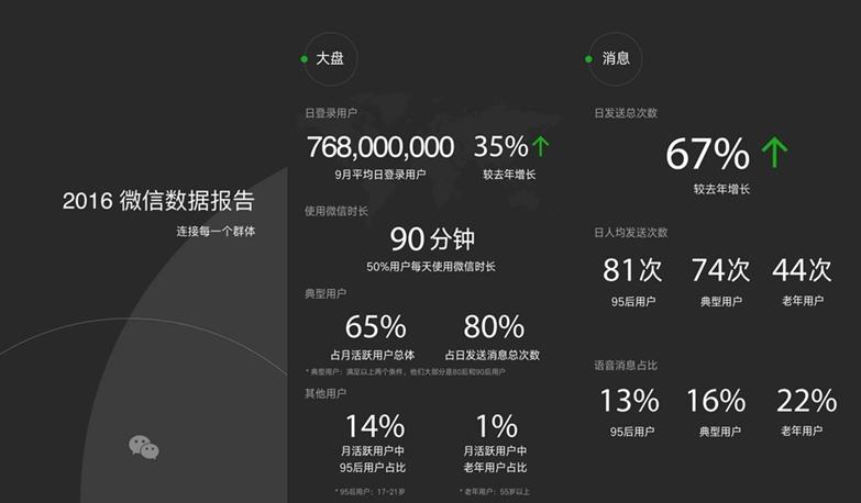 Wechatが2016年のユーザー動向を発表。Payment機能利用も益々顕著に