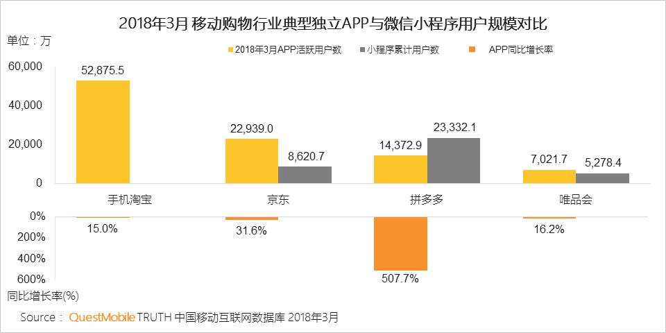 2018年3月度・中国モバイルショッピングサイトのユーザー数
